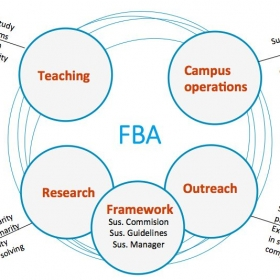 We have started building a vision of a sustainable FBA 2030